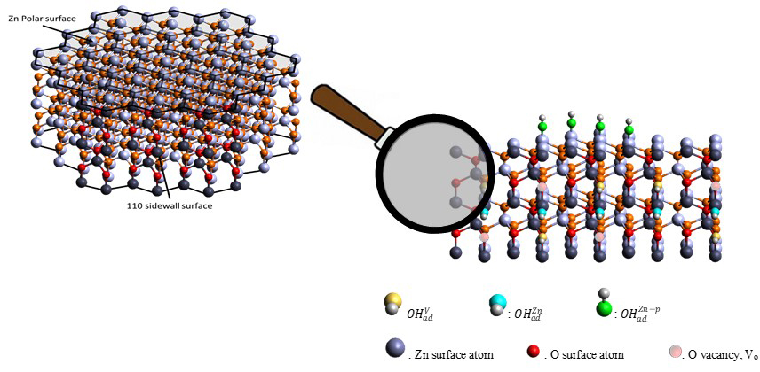 New perspectives of ZnO nanorods as efficient water splitting and O2 evolution photo-electrocatalyst - Advances in Engineering