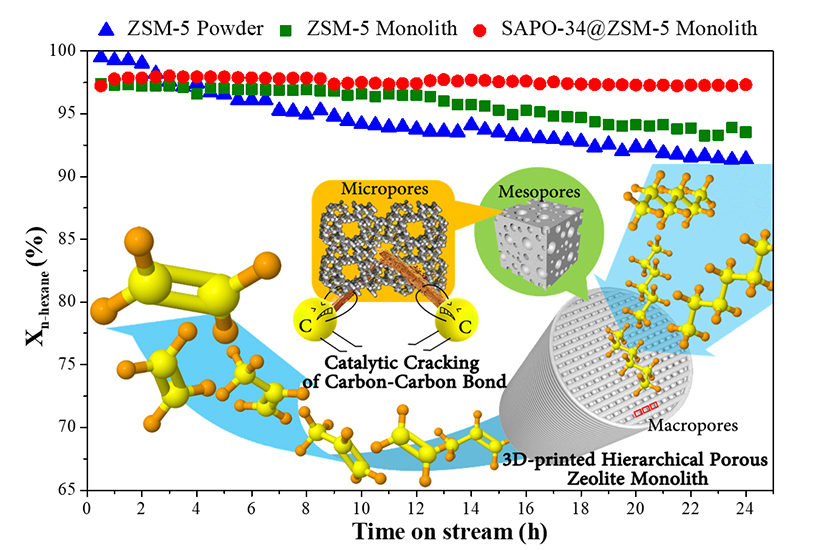 Catalytic cracking of n-hexane for producing light olefins on 3D-printed monoliths of MFI and FAU zeolites - Advances in Engineering