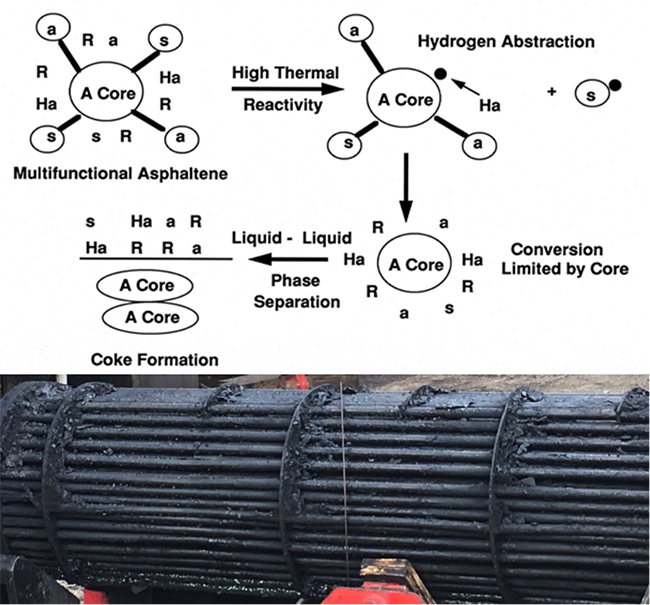 Impact of Opportunity Crudes on Refinery Crude Oil Fouling – Diagnosis and Mechanism - Advances in Engineering