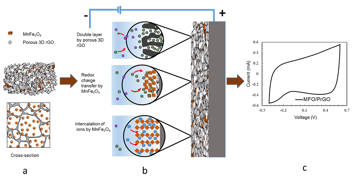 Hybrid 3D pseudocapacitive nanocrystals and porous rGO electrodes in capacitive deionization - Advances in Engineering