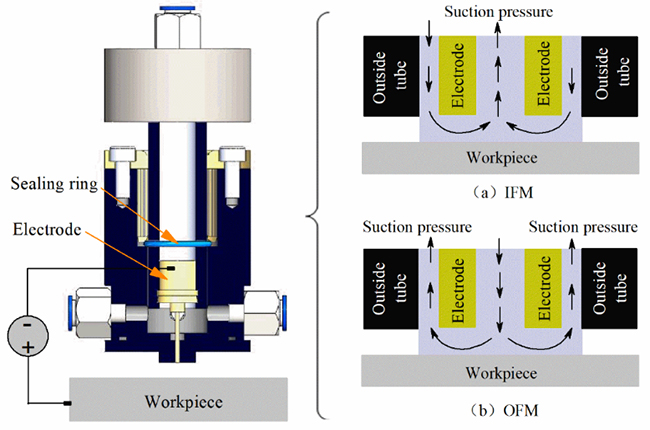 Influence of electrolyte flow mode on characteristics of electrochemical machining with electrolyte suction tool - Advances in Engineering
