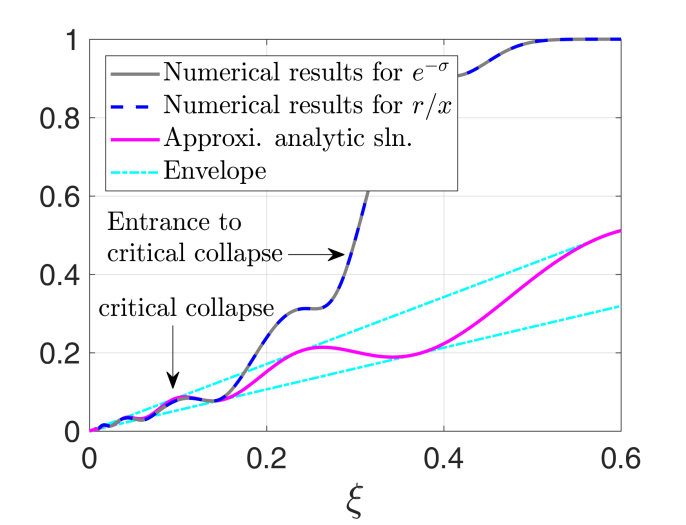 Exploring the critical phenomena in gravitational collapse - Advances in Engineering