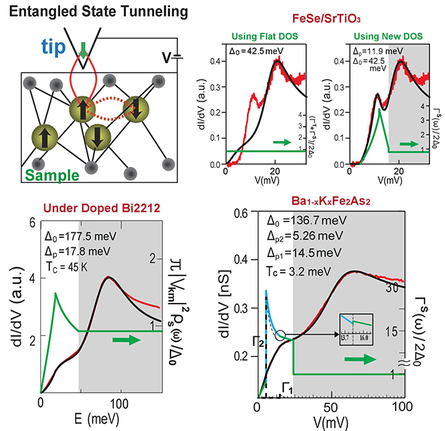 EXTRACTING DENSITY OF STATES OF CORRELATED SUPERCONDUCTORS FROM SCANNING TUNNELING SPECTROSCOPY - Advances in Engineering