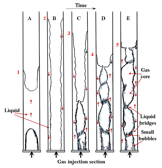 Gas rising through a large diameter column of very viscous liquid: Flow patterns and their dynamic characteristics - Advances in Engineering