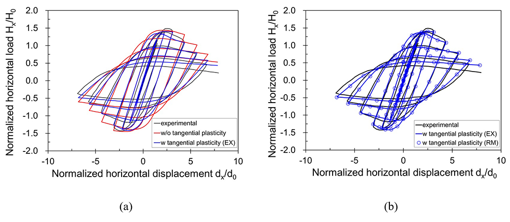 Effect of tangential plasticity on structural response under non-proportional cyclic loading - Advances in Engineering