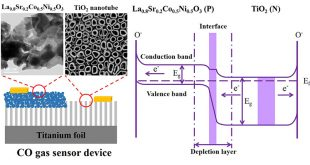 Response and characteristics of TiO2/perovskite heterojunctions for CO gas sensors - Advances in Engineering
