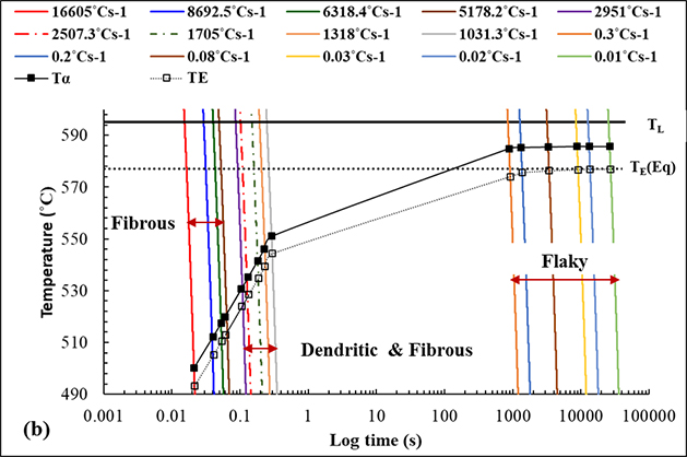 Forming Fibrous Si through Solidification Processing - Advances in Engineering