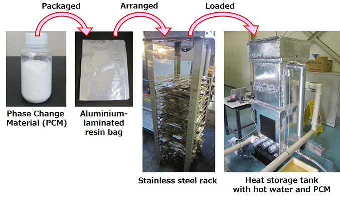 Ammonia alum hydrate-based phase change materials for effective use of excess exhaust heat from gas engines - Advances in Engineering