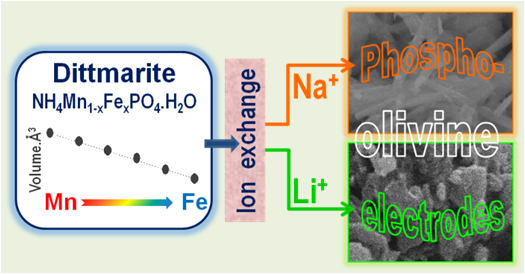 Crystal and Morphology Design of Dittmarite-Type Ammonium Iron−Manganese Phosphates (NH4Mn1−xFexPO4·H2O) as Precursors for Phospho-olivine Electrodes - Advances in Engineering