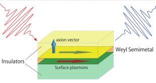 Surface plasmon polaritons in thin-film Weyl semimetals - Advances in Engineering