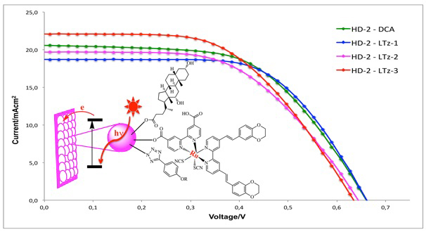 Variation in hydrophobic chain length of co-adsorbents to improve dye-sensitized solar cell performance - Advances in Engineering