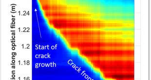 In situ crack growth using optical fibers within composites - Advances in Engineering