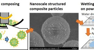 Design of nanoscale structured composite particles through mechanical process: toward a powder layer with rapid drying properties - Advances in Engineering