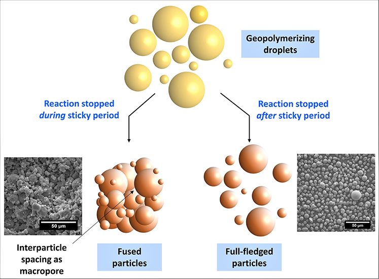 Enhancing the porosity and surface area of geopolymers - Advances in Engineering
