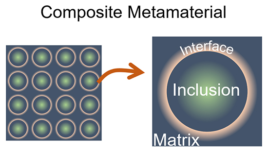 Composite metamaterials with negative and giant shear moduli - Advances in Engineering