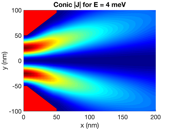 Injection of spinning electrons from quantum wires into two-dimensional electron reservoirs - Advances in Engineering