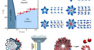 From ice to super-flux: Nanotube surface dictates how confined water behaves - Advances in Engineering