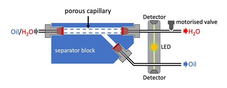 An improved liquid–liquid separator based on an optically monitored porous capillary - Advances in Engineering