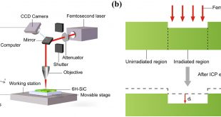 Accelerated ICP etching of 6H-SiC by femtosecond laser modification - Advances in Engineering