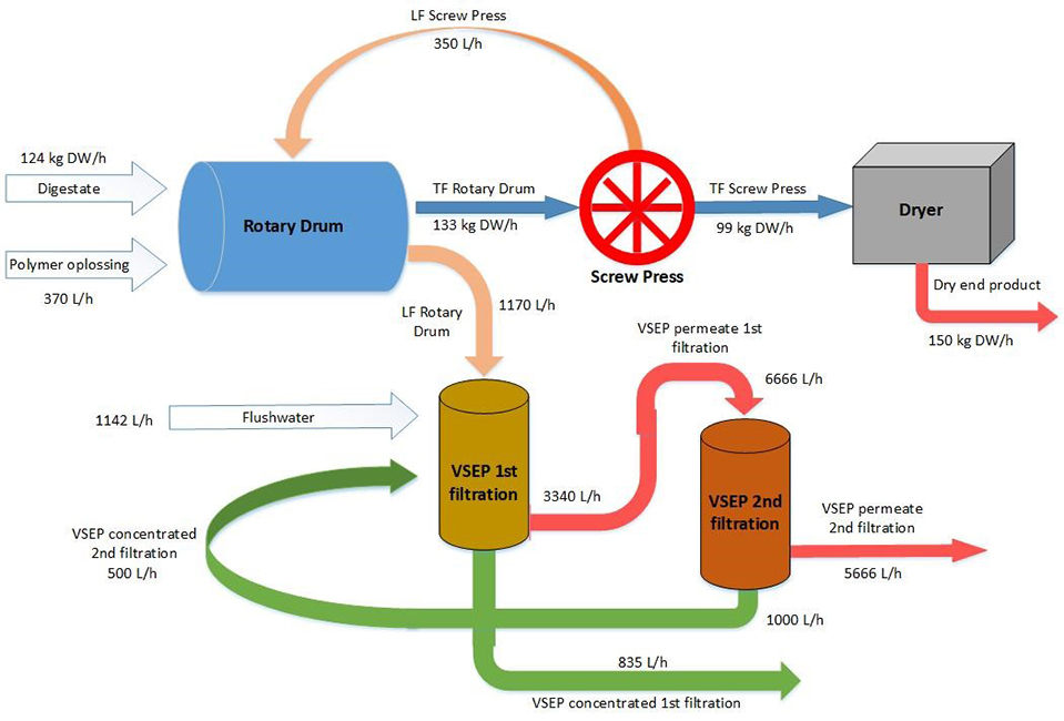 Recovery of micronutrients and heavy metals from digestate - Advances in Engineering