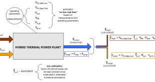 Solar electricity estimation: an innovative and accurate on-line and real- time method - Advances in Engineering