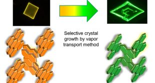 Selective growth of green fluorescent metastable phase of perylene crystals by a physical vapor transport method under atmospheric pressure - Advances in Engineering