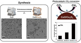 Surface activation of cobalt oxide nanoparticles for photocatalytic carbon dioxide reduction to methane - Advances in Engineering