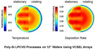 Applications of vertical cavity surface emitting lasers for low-pressure chemical vapor deposition reactors - Advances in Engineering