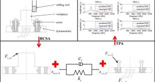 TPA and RCSA based frequency response function modelling for cutting forces compensation - Advances in Engineering