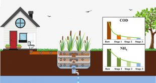 A new constructed wetlands design for enhanced wastewater treatment - Advances in Engineering