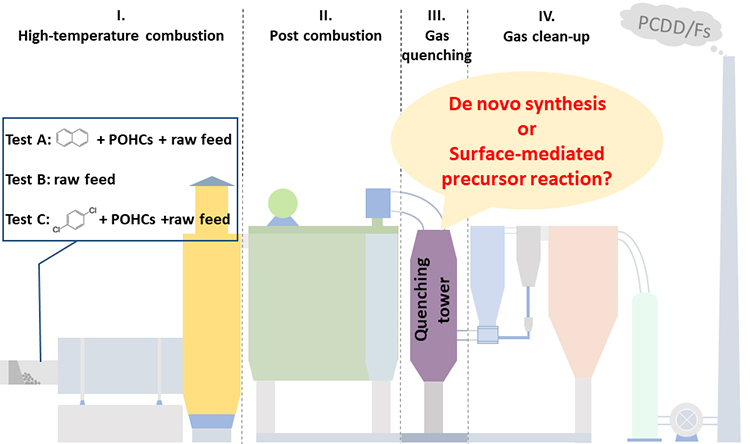 A field study of polychlorinated dibenzo-p-dioxins and dibenzofurans formation mechanism in a hazardous waste incinerator: Emission reduction strategies - Advances in Engineering
