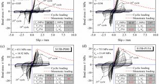 Bond strength of deformed bar embedded in steel-polypropylene hybrid fiber reinforced concrete - Advances in Engineering