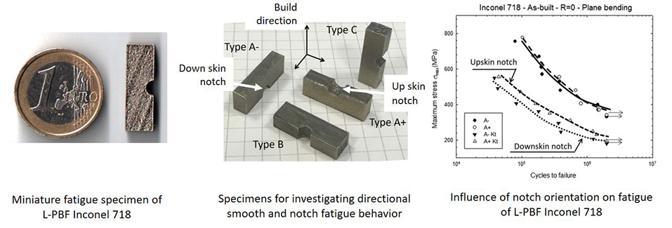 Fatigue experiments using miniature specimens conveniently quantify factors affecting the durability of additively manufactured metal parts - Advances in Engineering