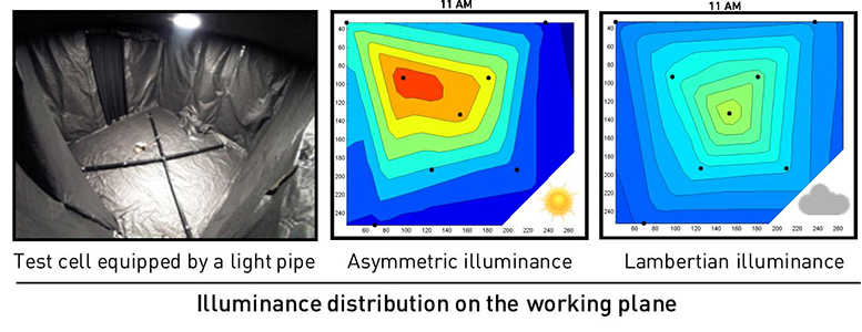 """Lighting without paying: Once upon a time, the light pipe"" - Advances in Engineering"