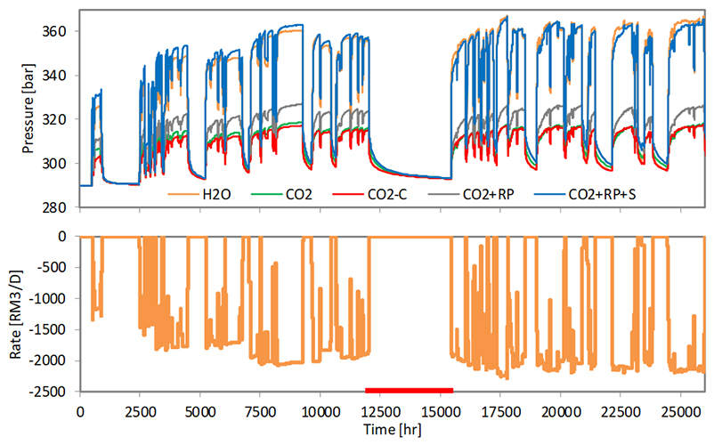 Analysis of real-time pressure measurements ensures understanding and monitoring of faults and reservoir containment in geological storage of CO2 - Advances in Engineering