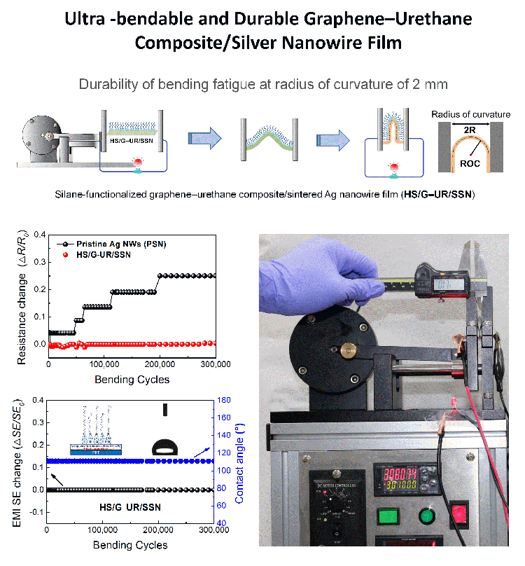 Ultra-bendable and durable Graphene-Urethane composite /silver nanowire film for flexible transparent electrodes and electromagnetic-interference shielding - Advances in Engineering