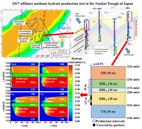 A detailed report regarding the 2017 offshore methane hydrate production test in the Nankai Trough of Japan - Advances in Engineering
