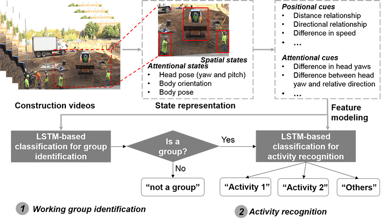Two-step long short-term memory method for identifying construction activities through positional and attentional cues - Advances in Engineering