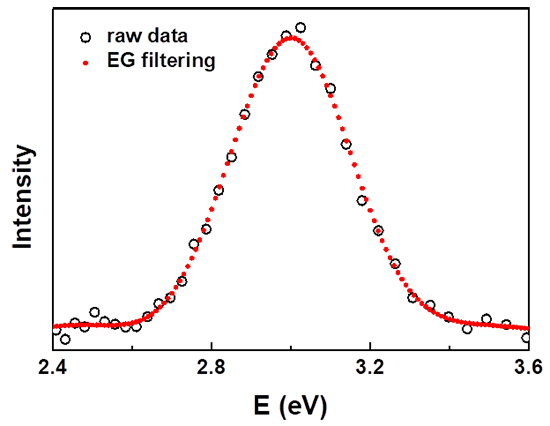 Combined interpolation, scale change, and noise reduction in spectral analysis - Advances in Engineering