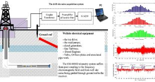 Drilling site noise evaluation technology promote the performance of EM-MWD system - Advances in Engineering