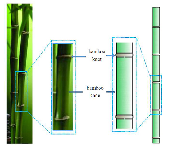 Fabrication of bamboo-structure hollow polyester monofilaments for extraordinary compression properties - Advances in Engineering
