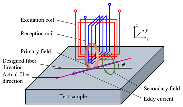 Detection of fiber waviness in CFRP using eddy current method - Advances in Engineering