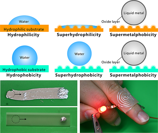"""Designing """"Supermetalphobic"""" Surfaces that Greatly Repel Liquid Metal by Femtosecond Laser Processing - Advances in Engineering"""