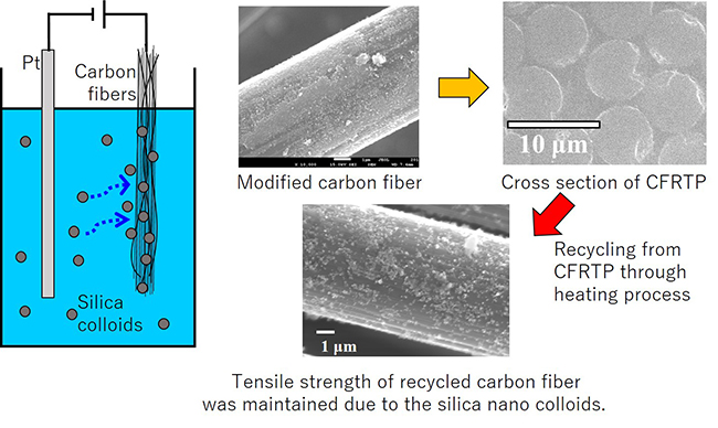 Enhancement of bending strength, thermal stability and recyclability of carbon-fiber reinforced thermoplastics by using silica colloids - Advances in Engineering