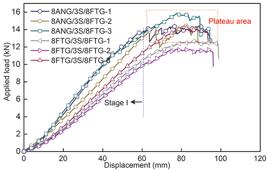 Experimental investigation into the post-breakage performance of pre-cracked laminated glass plates - Advances in Engineering