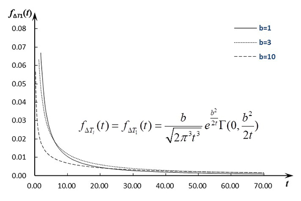 Analytical explicit solution for the probability density function of a stochastic process-derived random variable - time interval of multiple crossings of the Wiener process and a fixed threshold - Advances in Engineering