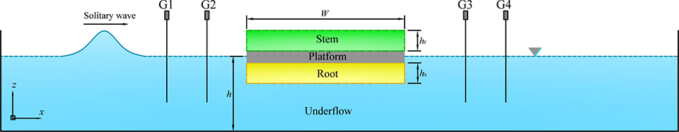 Numerical study of solitary wave interaction with a vegetated platform - Advances in Engineering