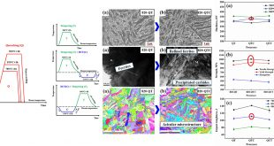 The reinforcement role of deep cryogenic treatment on the strength and toughness of alloy structural steel - Advances in Engineering
