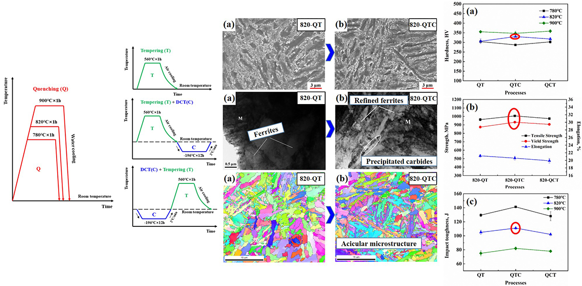 reinforcement role of deep cryogenic treatment on strength and toughness of alloy structural steel - Advances in Engineering