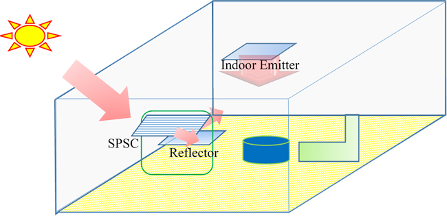 High performance natural lighting system combined with SPSC - Advances in Engineering